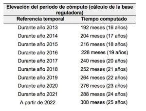 Base-sreguladora-para-el-calculo-de-la-pension