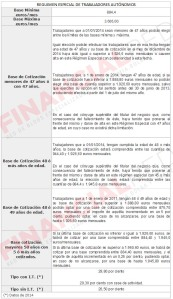 Bases-de-cotizacion-Autonomos-2015
