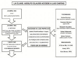 Clauss-accede-cartas-esquema-de-Enrique-Nielsen-página-210-300x225