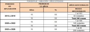 Que-pension-cobraras-segun-los-años-cotizados
