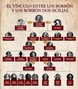 el-arbol-genealogico-que-une-a-los-borbon-con-los-borbon-dos-sicilias