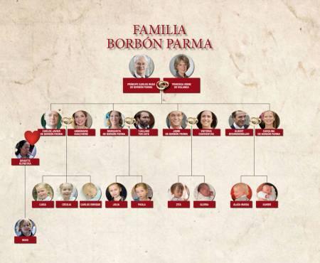 arbol-genealogico-de-los-borbon-parma