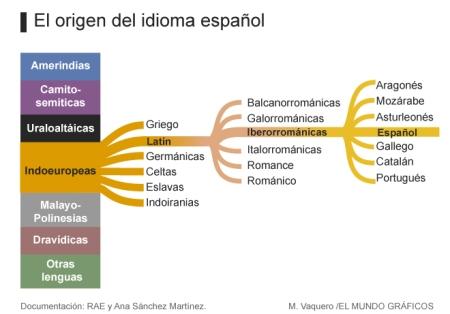 origen-espanol-660